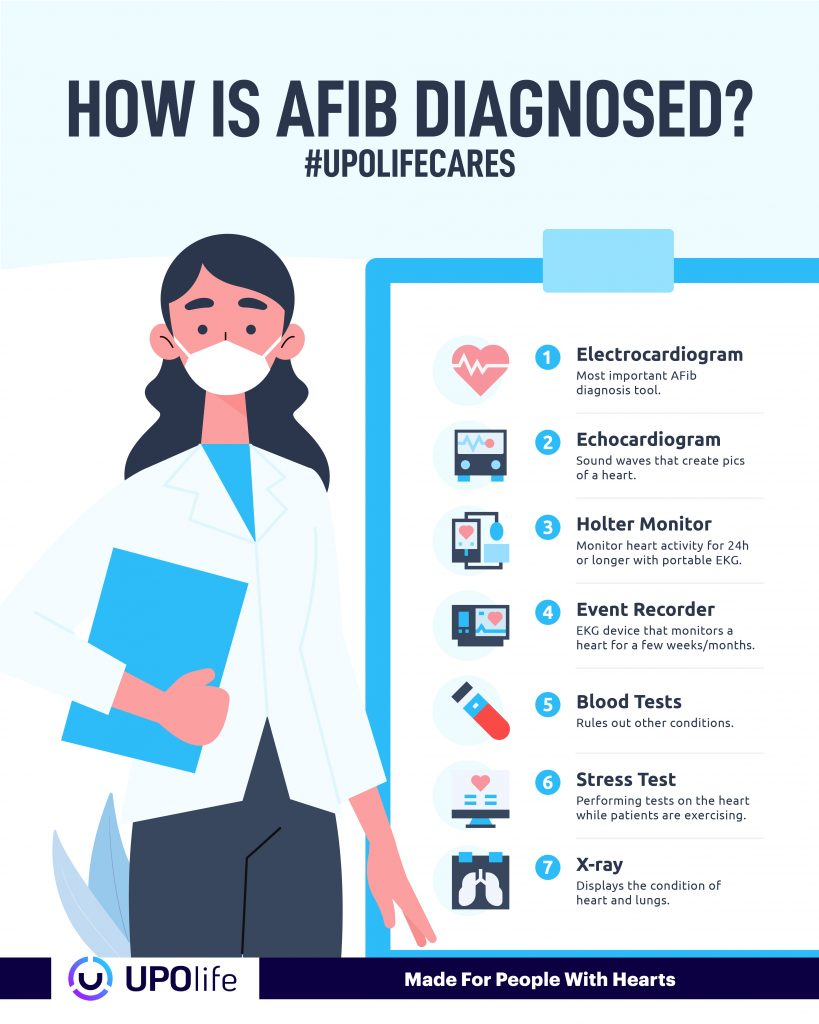 How is AFib diagnosed